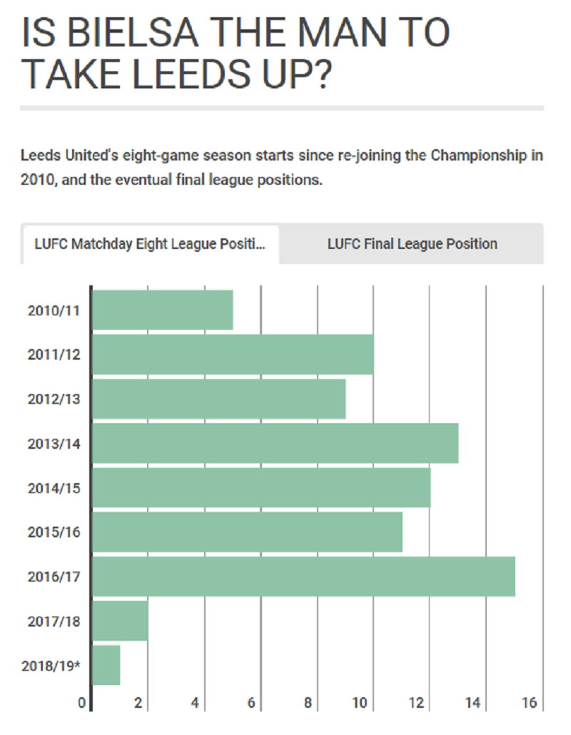 Leeds positions top 8 last eight years