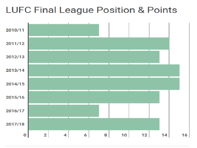 Leeds United league positions 2010 to current