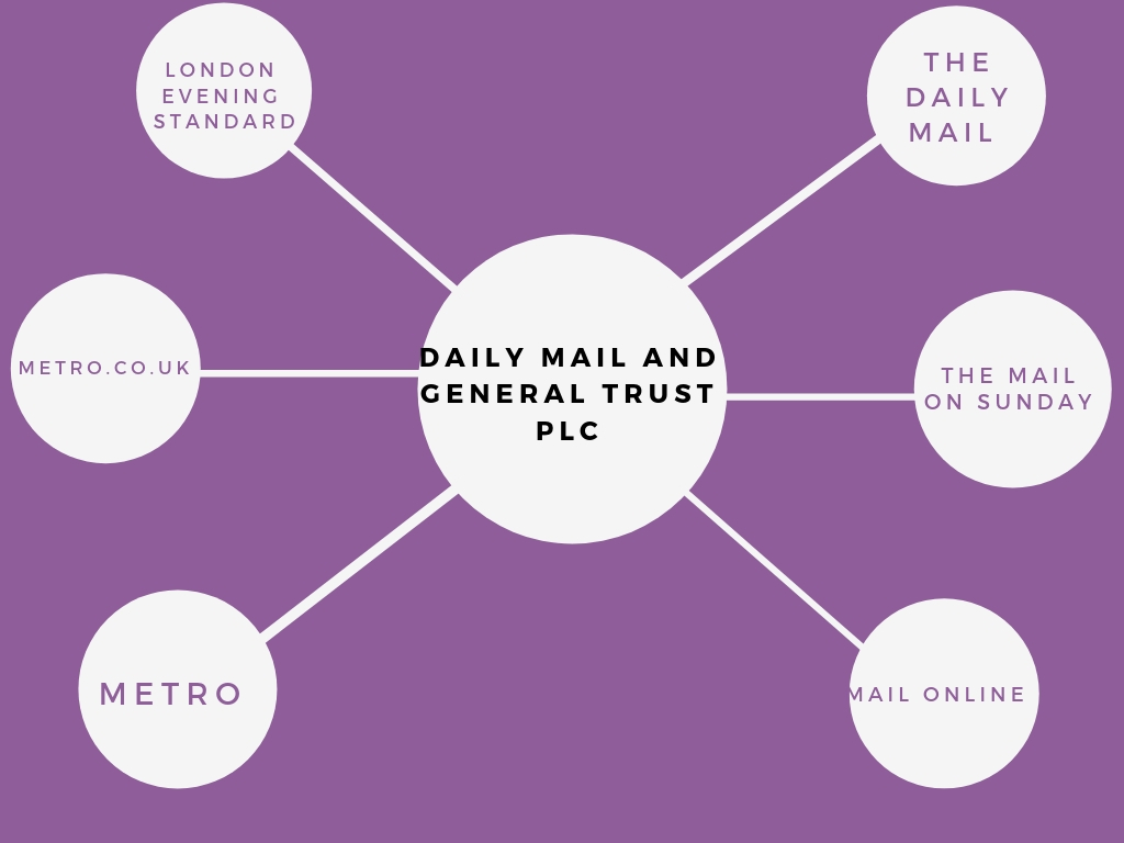 Diagram to show the Daily Mail and General Trust Diagram own 6 UK companies including The Daily Mail