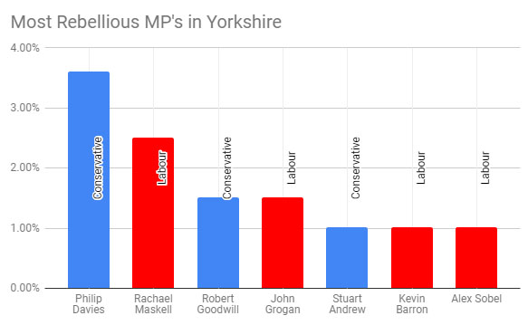 graph of mp shit