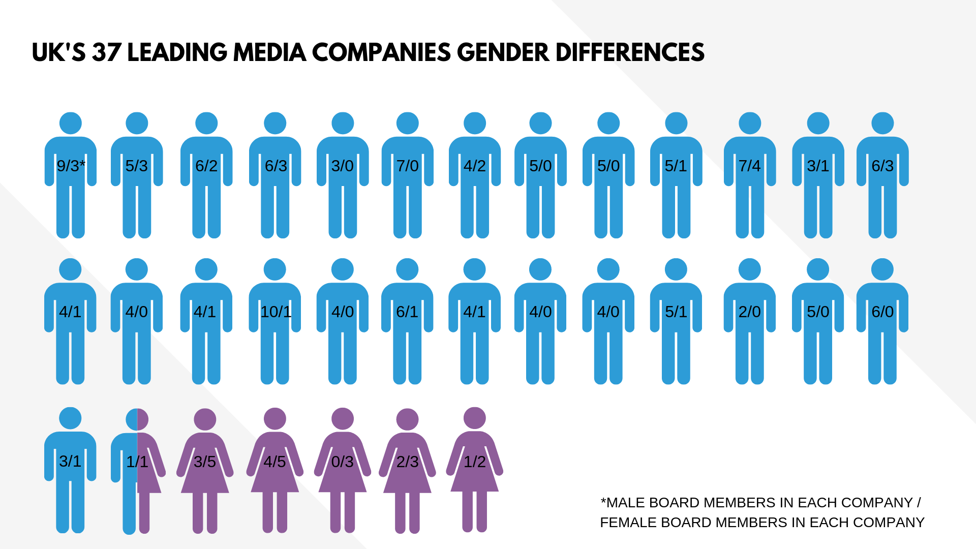 There are 27 of the companies researched that are male dominated