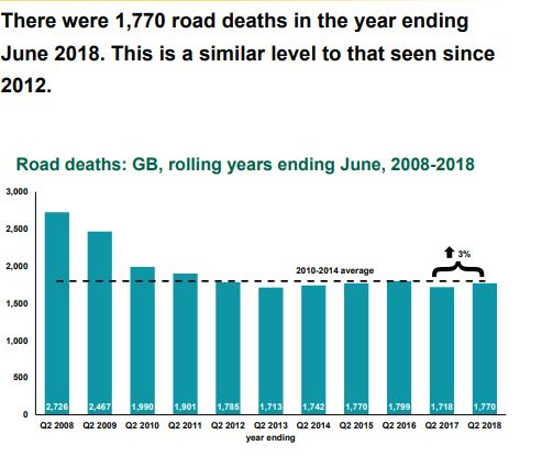 A report published by The Department of Transport shows the statistics of road accident deaths.
